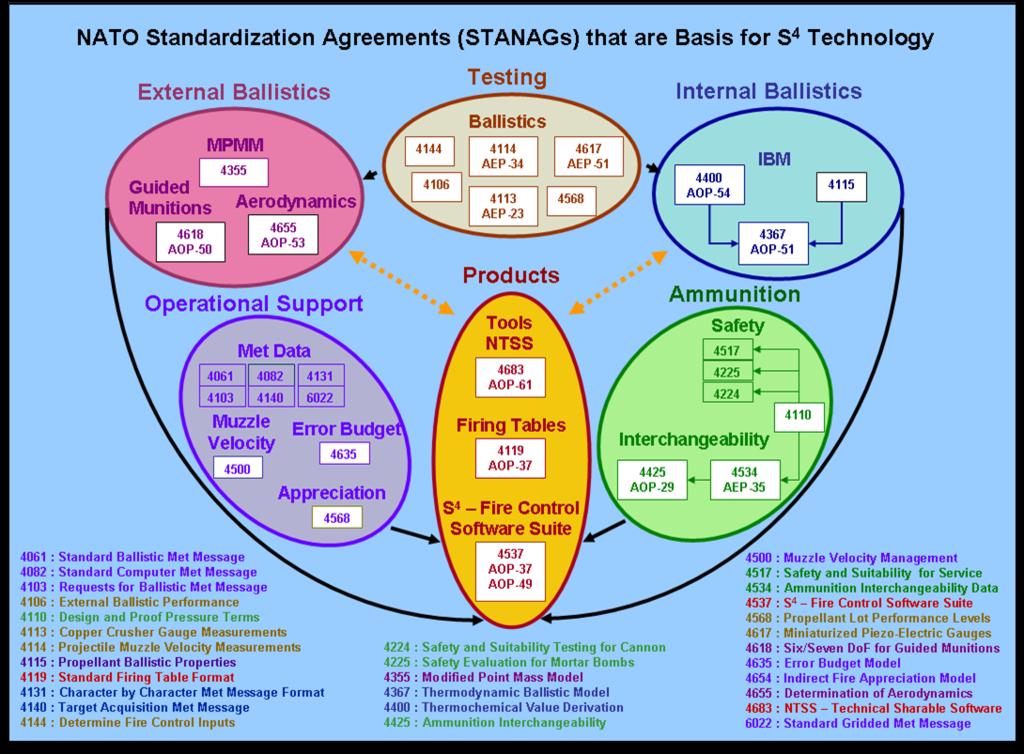 Filenato Stanags And S4g Wikipedia