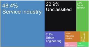 Namysłów - Namysłów city budget income sources as of 2015.