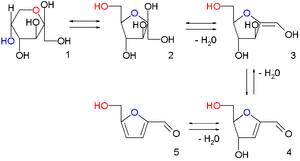 Hydroxymethylfurfural - fructopyranose 1, fructofuranose 2, two intermediate stages of dehydration (not isolated) 3,4 and finally HMF 5
