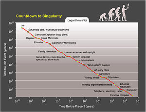 "Transhumanism -  Ray Kurzweil believes that a countdown to when ""human life will be irreversibly transformed"" can be made through plotting major world events on a graph."