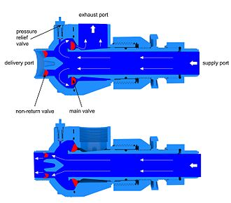 Hydraulic ram - Principles of operation of the Papa hydraulic ram pump