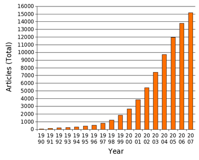 "Running total of the number of research papers listed on PubMed from 1990-2007 containing the word ""phytotherapy."""