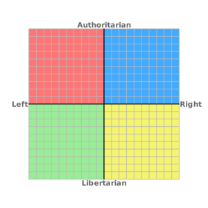 Political Compass yellow LibRight v2.png