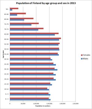 Population pyramid finland 2013