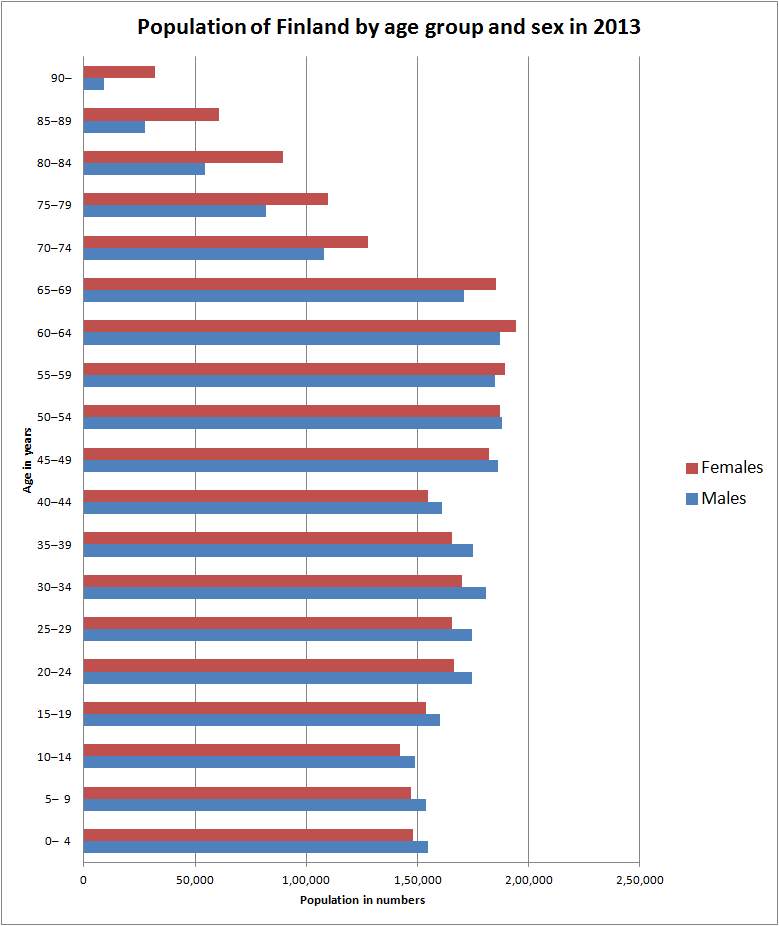 Population pyramid finland 2013.png