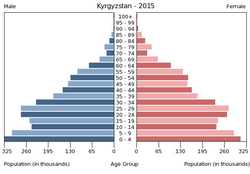 Population pyramid of Kyrgyzstan 2015.png