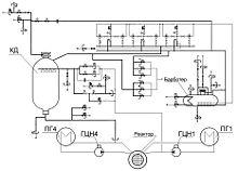 Технологическая схема системы компенсации давления в реакторной установке с ВВЭР-1000.