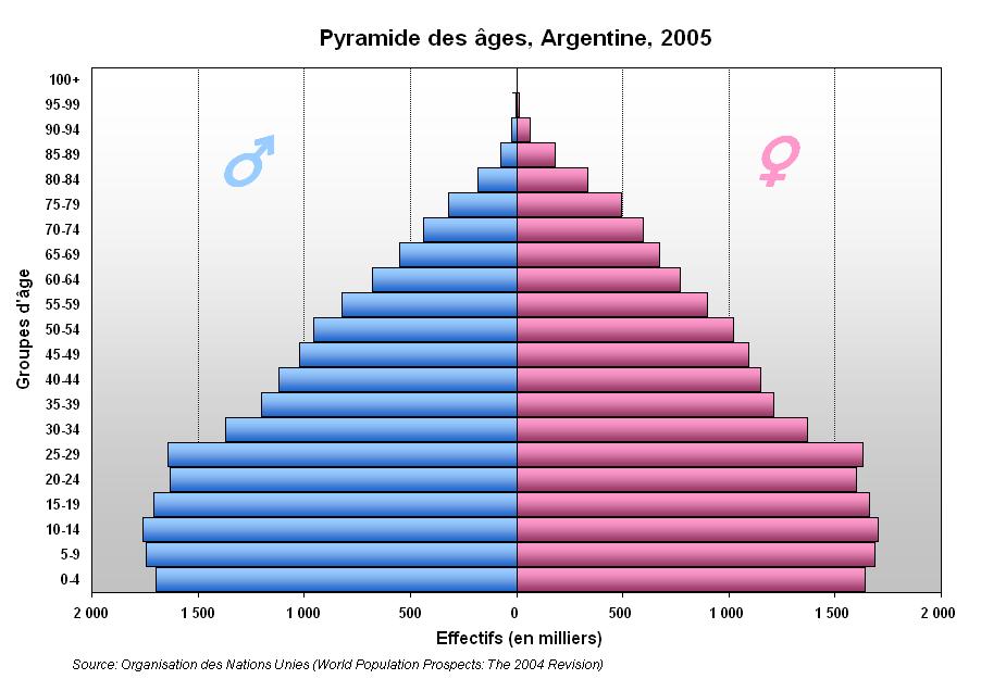 Pyramide Argentine
