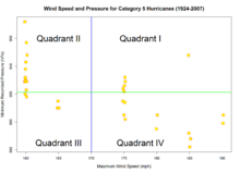 Quadrant count ratio | Revolvy