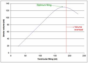 Volume overload - Representation of the cardiac response in stroke volume to left ventricular filling under normal conditions. There is an optimum end-diastolic volume at which maximum stroke volume and cardiac output is achieved. Beyond this, there is volume overload, and stroke volume is diminished.