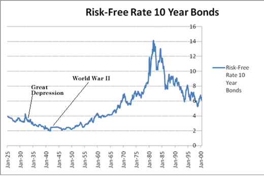 risk free rate These rates may be applied to other valuations where a risk-free discount rate or cpi assumption is used in these cases the rates may either be used unadjusted, or as a building block to calculate another assumption at your discretion.