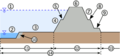 River Levee Cross Section Figure.png