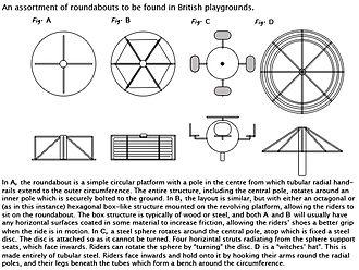 Roundabout (play) - Image: Roundabouts