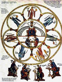 The seven liberal arts – Picture from the Hortus deliciarum of Herrad von Landsberg (12th century)