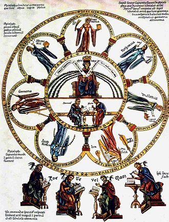 Medieval philosophy - Philosophy seated between the seven liberal arts – Picture from the Hortus deliciarum of Herrad von Landsberg (12th century)