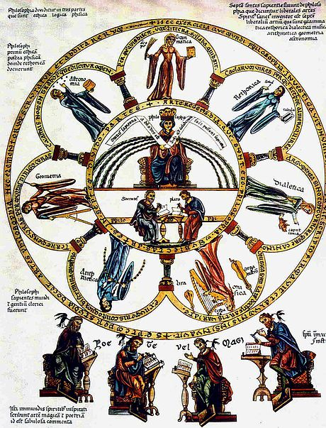 Philosophy seated between the seven liberal arts; picture from the Hortus deliciarum of Herrad von Landsberg (12th century). Septem-artes-liberales Herrad-von-Landsberg Hortus-deliciarum 1180.jpg