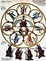 Septem-artes-liberales Herrad-von-Landsberg Hortus-deliciarum 1180.jpg