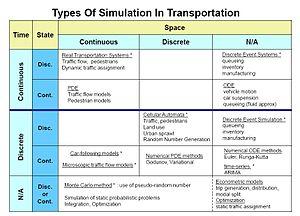Traffic simulation - Traffic simulation types