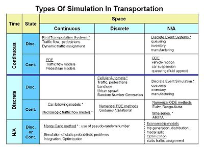 Traffic Simulation table