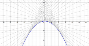Clairaut's equation - Image: Solutions to Clairaut's equation where f(t)=t^2