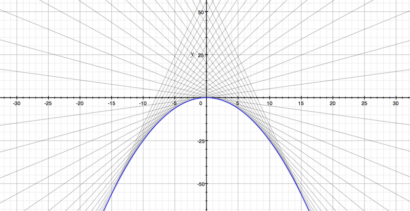 File:Solutions to Clairaut's equation where f(t)=t^2.png