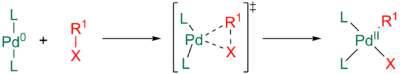 Concerted oxidative addition