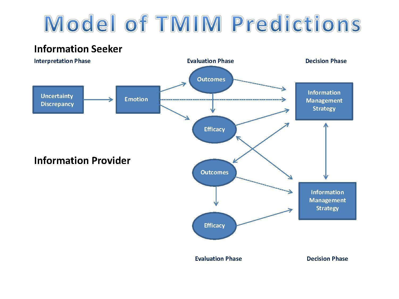 File Tmim Model Pdf Wikipedia