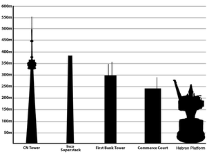 List Of Tallest Structures In Canada Wikipedia