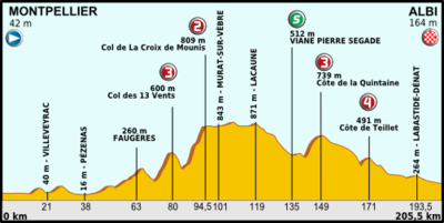 Tour de France 2013 stage 07.png