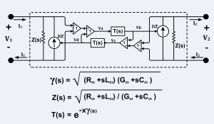 "Telegrapher's equations - Equivalent circuit of a balanced transmission line (such as twin-lead) where: 2/Z = trans-admittance of VCCS (Voltage Controlled Current Source), X = length of transmission line, Z(s) = characteristic impedance, T(s) = propagation function, γ(s) = propagation ""constant"", s = jω,  j²=-1.  Note: Rω, Lω, Gω and Cω may be functions of frequency."