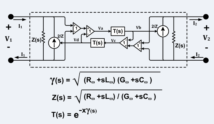"Equivalent circuit of a balanced transmission line (such as twin-lead) where: 2/Z = trans-admittance of VCCS (Voltage Controlled Current Source), X = length of transmission line, Z(s) = characteristic impedance, T(s) = propagation function, g(s) = propagation ""constant"", s = jo, j2=-1. Note: Ro, Lo, Go and Co may be functions of frequency. Transmission Line, Balanced, Equiv Crt.png"