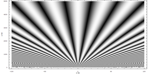 Two-Slit Diffraction (distant average)