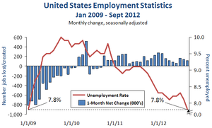 The New New Deal - This image shows U.S. employment statistics changes from January 2009 to September 2012.