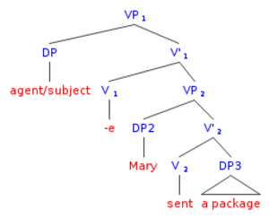 Lexical semantics - Larson's proposed binary-branching VP-shell structure for (9)