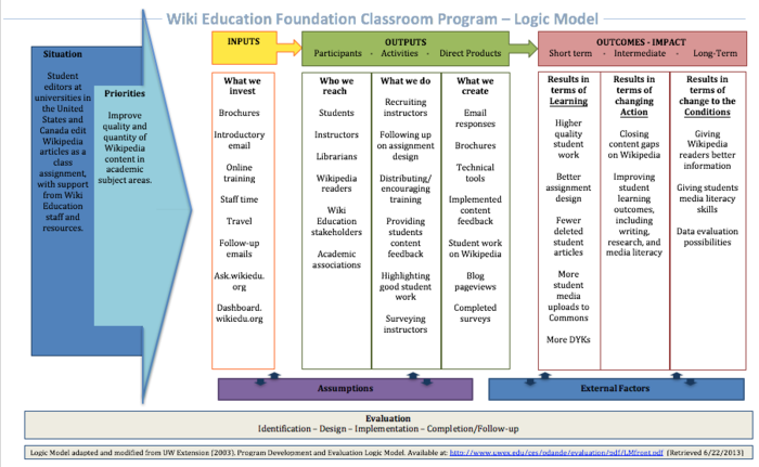 Wiki Education Classroom Program Logic Model.png
