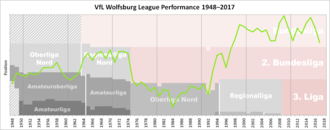 VfL Wolfsburg - Historical chart of Wolfsburg league performance after WWII