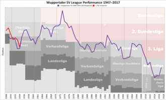 Wuppertaler SV - Historical chart of Wuppertal league performance after WWII