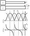 Эпюры напряжения, тока и входного сопротивления в линии, работающей на индуктивность.JPG