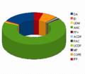 2009 AFS élections.png