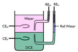ITIES - Image: 4 electrodes cell
