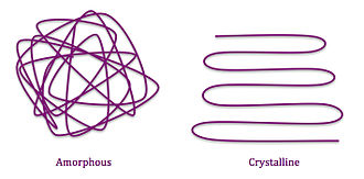 Hoffman nucleation theory - Amorphous regions lack the energy needed to order into folded regions such as those seen in the Crystalline state