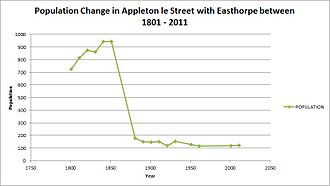 Appleton-le-Street with Easthorpe - Total Population of Appleton le Street with Easthorpe between 1801 and 2011