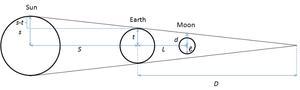 On the Sizes and Distances (Aristarchus) - Image: Aristarchus Lunar Eclipse 2