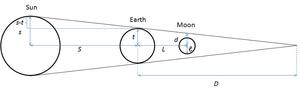 On the Sizes and Distances (Aristarchus) - Image: Aristarchus Lunar Eclipse 2