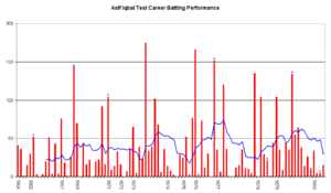 Asif Iqbal Razvi - An innings-by-innings breakdown of Asif's Test match batting career, showing runs scored (red bars) and the average of the last ten innings (blue line).