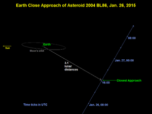 (357439) 2004 BL86 - Image: Asteroid 2004BL86 Earth Close Approach 20150126