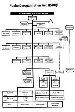 За��бежная о�ганиза�ия НСДАП � Википедия