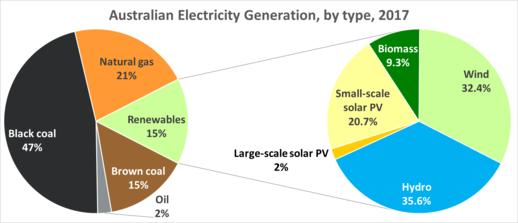 dd5b51e5e15 Renewable energy in Australia. From Wikipedia ...