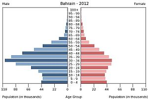 Demographics of Bahrain - Population pyramid of Bahrain in 2012.