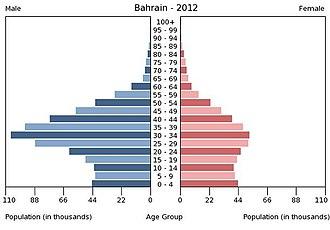 Demographics of Bahrain - Population pyramid of Bahrain in 2012.